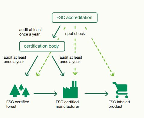 how auditing works
