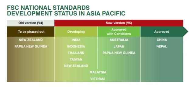 NFSS Status_APAC_1